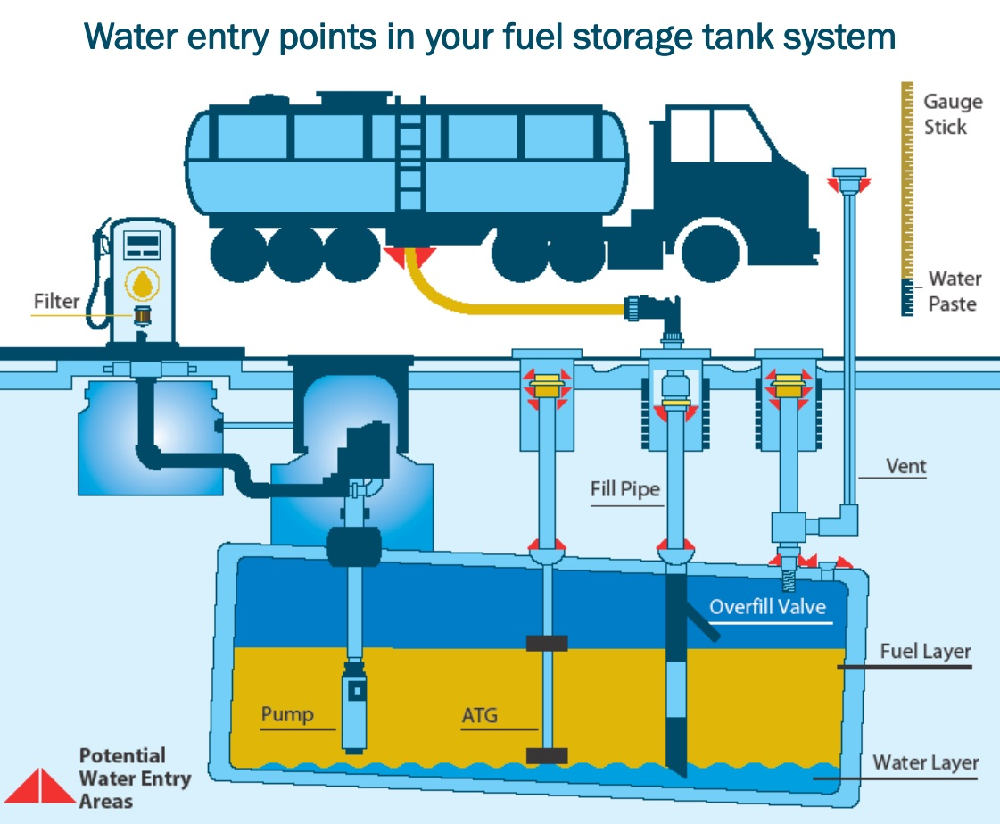 underground storage tank diagram introduction to